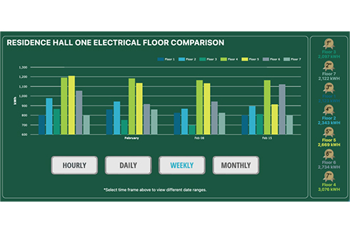 Dashboard of energy consumption in a residence hall